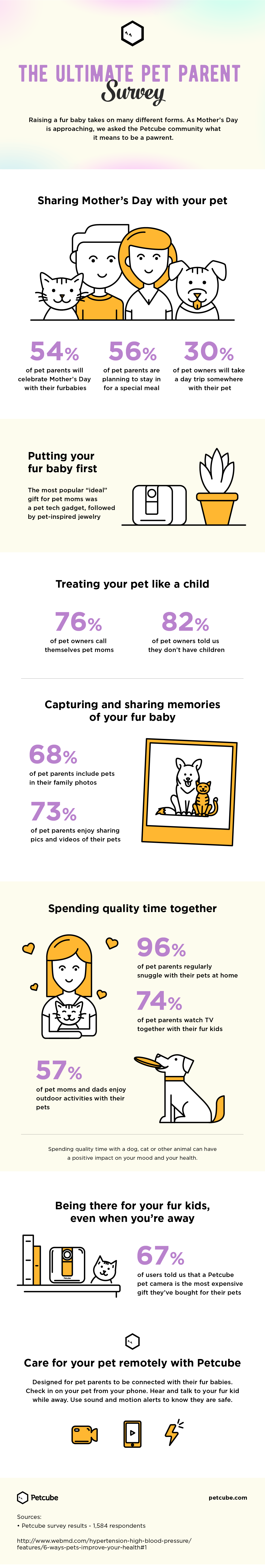 The Ultimate Pet Parent Infographic