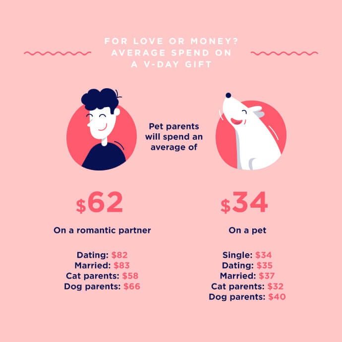 Average spend on pets and romantic partners on Valentine's Day infographic